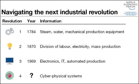 Τέταρτη Βιομηχανική Επανάσταση